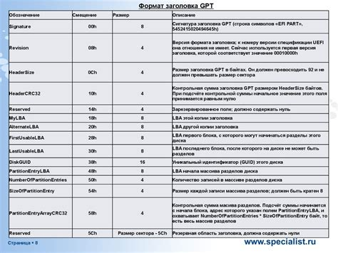 Guid Partition Table by Gpt Guid