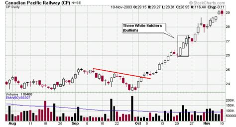 candlestick pattern three white soldiers bullish high reliability reversal candle patterns