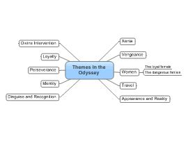 theme exles in the odyssey download free literature mind map templates and exles