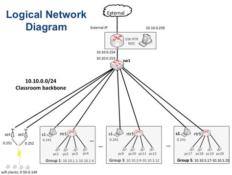 network physical diagram diagram nsrc iu summer of networking network monitoring