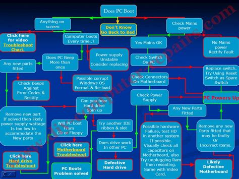 computer diagnostic flowchart motherboard troubleshooting flowchart create a flowchart