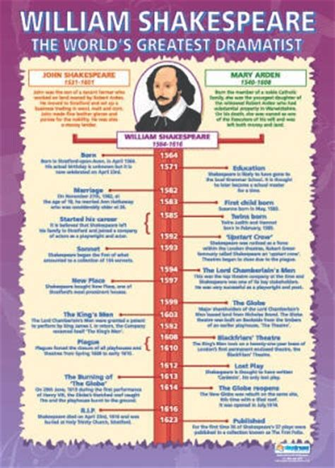 shakespeare biography for students timeline william shakespeare and poster on pinterest