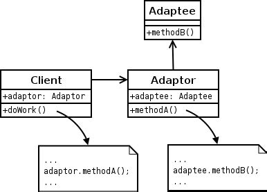 java pattern adapter exle adapter pattern in java java design pattern