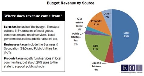 what is washington state sales tax what is washington state sales tax the secret to a lower