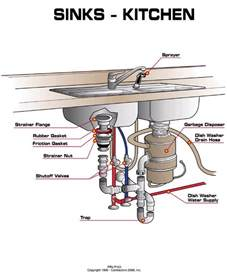 Kitchen Sink Pipe Repair Kitchen Sink Plumbing Kitchen Design Ideas Kitchen Sink Plumbing 600x726 Kitchen Sink
