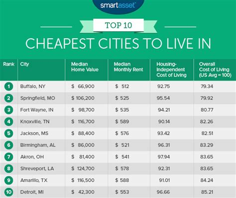 least expensive place to live in usa most affordable states to live in 10 cheapest cities to