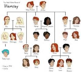 weasley family tree harry potter photo 13929816