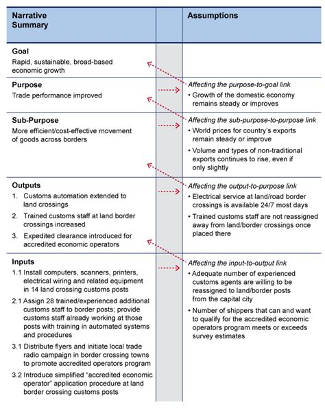 logical framework lf project starter usaid lf assumptions project starter usaid
