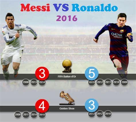 messi vs ronaldo best goals messi vs ronaldo year 2016 goals records and awards 2015