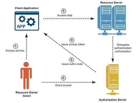 web application workflow introduction to api gateway oauth 2 0 server