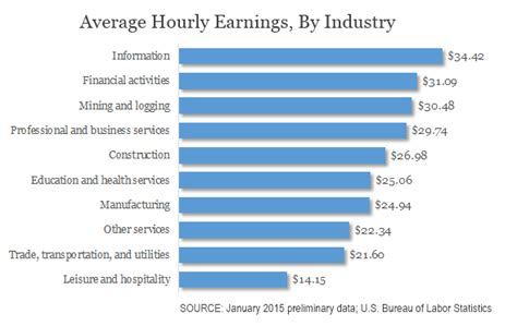 where wages are lowest and highest in america