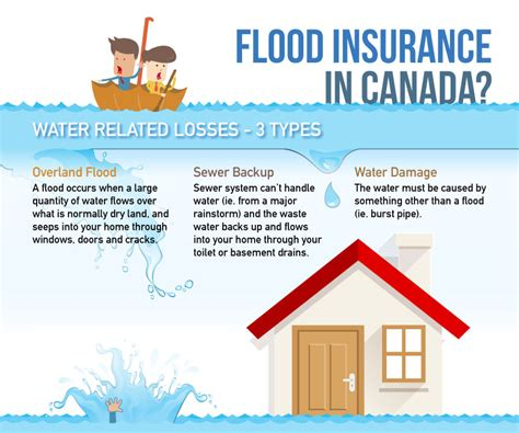 what does flood insurance cover in the basement home insurance bc alberta saskatchewan