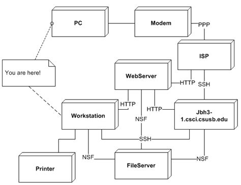 deployment diagram deployment diagrams depict best sle a quick guide to the unified modeling language uml