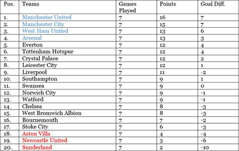 epl table games remaining barclays premier league table after todays games