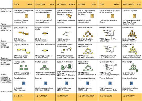 zachman framework template zachman framework exle grosir baju surabaya