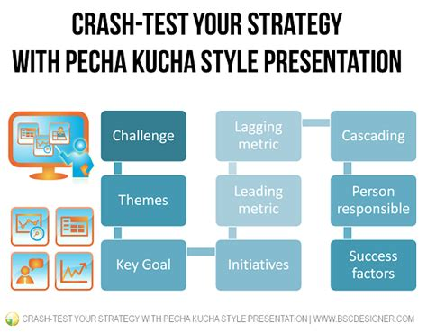 pecha kucha presentation template crash test your strategy