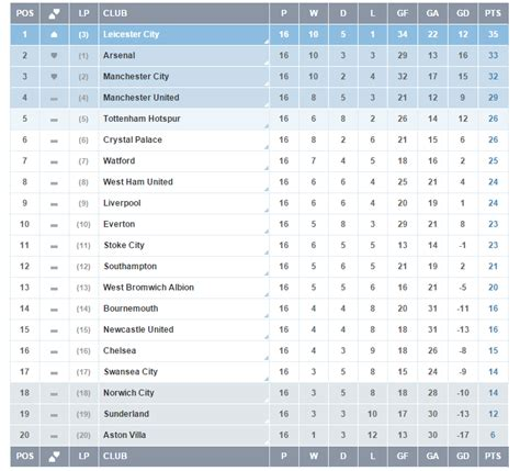 epl table games remaining image gallery bpl table