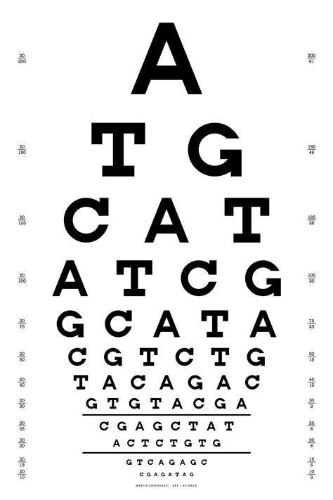 data visualization design and information munging martin snellen eye chart distance choice image free any chart
