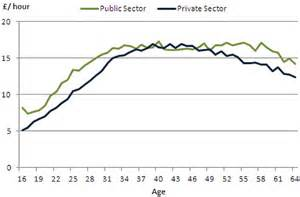 public sector salary disclosure 2012 disclosure for 2011 the pay rise winners and losers of the uk the jobs that