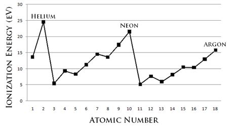 pattern in ionization energy and atomic number graph periodic trends chemistry libretexts