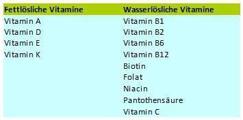 was sie über vitamine und co. wissen sollten