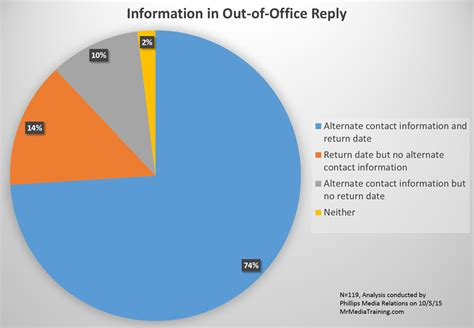 Maternity Leave Out Of Office by What Do Your Email Quot Out Of Office Quot Replies Say About You