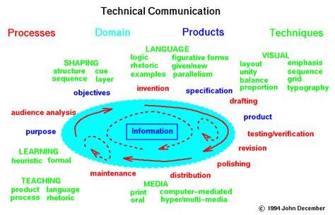 technical communication summary