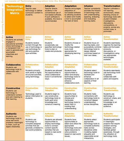 technology integration lesson plan template a great new technology integration matrix for teachers