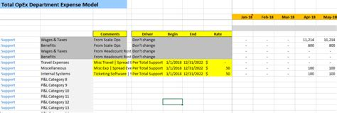 Five Year Financial Projection Template The Saas Cfo Operating Forecast Template