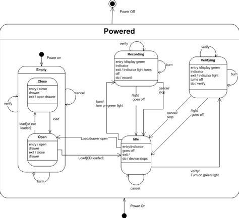 state machine diagram visio uml state machine for a cd writer stack overflow