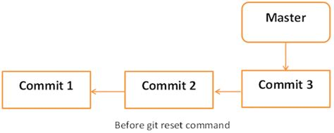 tutorial git reset git fix mistakes aws tutorials getting started with aws