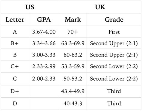 Minimum Gpa For Mba In Uk by The Differences Between Studying In The Us And The Uk