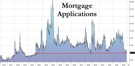 Mortgage Applications Mba by Is Bob Shiller Right Mortgage Applications Collapse Back