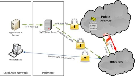 Office 365 Mail Security Tls Handshake Diagram Tls Get Free Image About Wiring