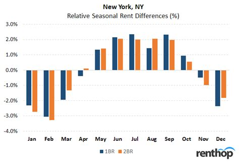 best month to sign a lease the best and worst months to sign a new lease in nyc
