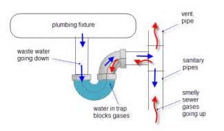 Trap Plumbing by Plumbing Repairs Odors Jeff Tallon Enterprises