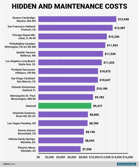 the costs of owning a home in 15 major us cities