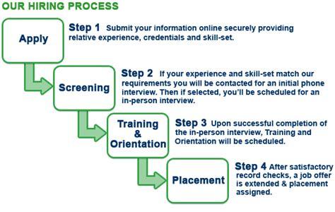 employee recruitment process flowchart employee recruitment process flowchart create a flowchart