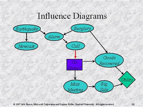 influence diagram influence diagrams