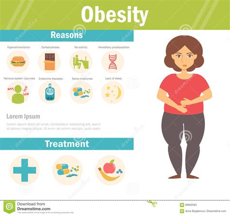 10 Signs Someones Obese by Obesity Vector Stock Vector