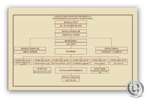 format absensi organisasi contoh format struktur organisasi sekolah revisi id