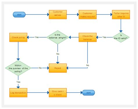 flowchart drawing flowchart software for fast flow diagrams creately