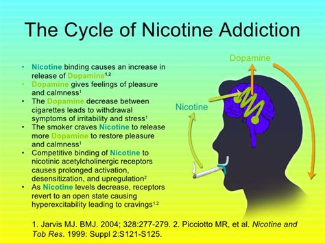 Nicotine Detox Rehab by Image Gallery Nicotine Addiction