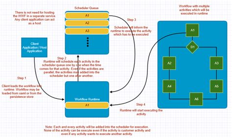 architecture workflow workflow architecture diagram choice image how to guide