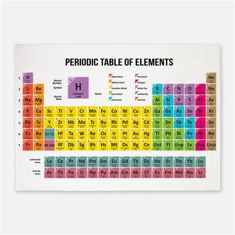 periodic table area rug periodic table of elements rugs periodic table of