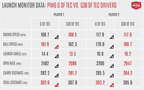 swing speed launch angle chart review ping g g ls tec and g sf tec drivers