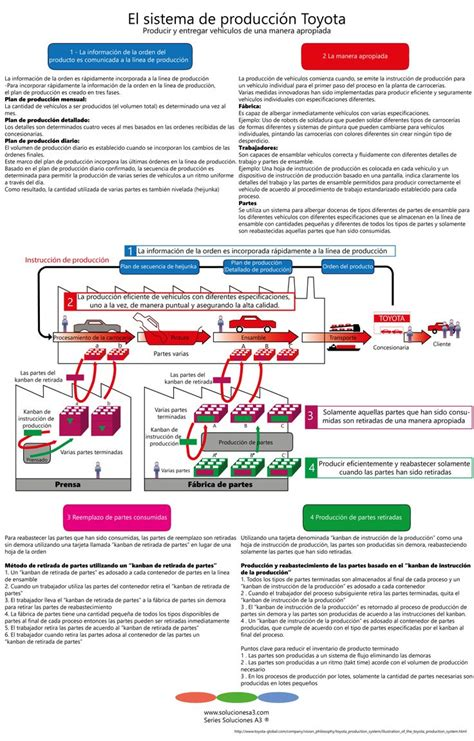Toyota Lean Manufacturing Lean Manufacturing Strategy Implemented By Toyota