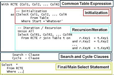 Common Table Expression by Hierarchical Queries With Db2 Connect By