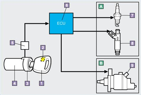 Ecu Imobilizer All New Avanza avanza veloz engine immobilizer system