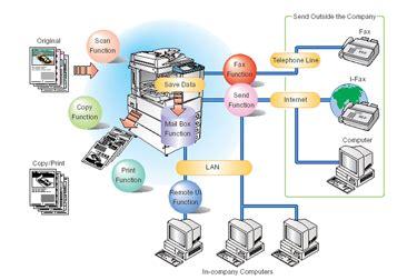 Tinta Untuk Mesin Fotocopy kegunaan fungsi mesin fotocopy